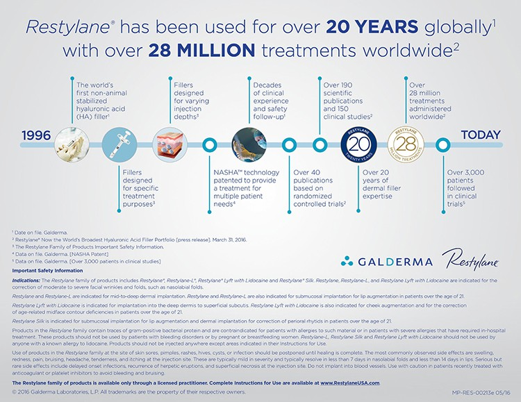 Galderma Celebrates 20th Global Anniversary of Restylane®